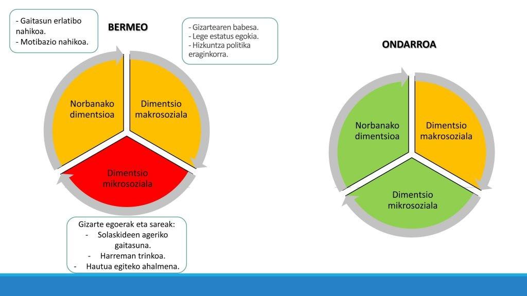 Bermeo eta Ondarroa, hizkuntzaren garapenean eragiten duten faktoreak